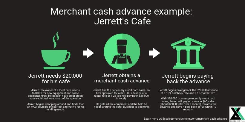 EXCEL CAPITAL - MERCHANT CASH ADVANCE - EXAMPLE