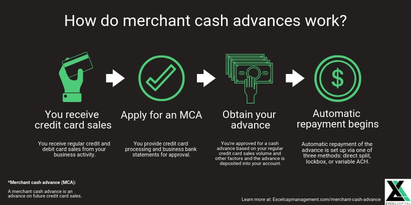 EXCEL CAPITAL - MERCHANT CASH ADVANCE - HOW DO THEY WORK