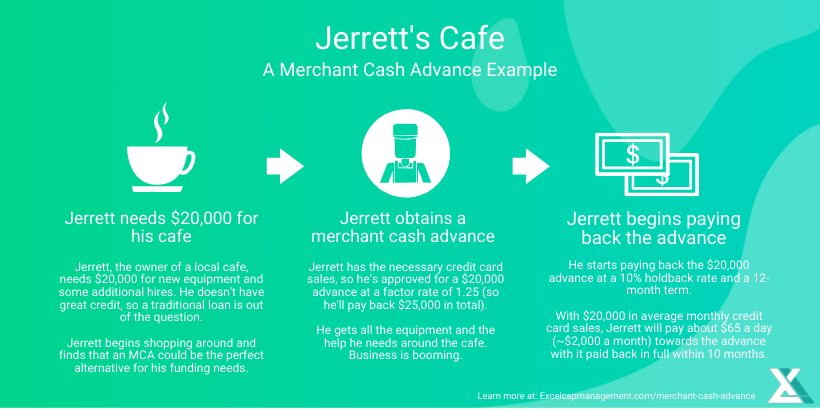 MERCHANT CASH ADVANCE EXAMPLE