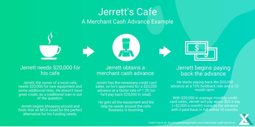 MERCHANT CASH ADVANCE EXAMPLE