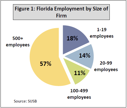 Small Business Loans Florida  | Excel Capital