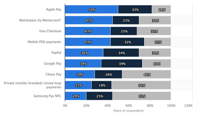 EXCEL CAPITAL - STATISTA PAYPAL WORKING CAPITAL STATISTICS