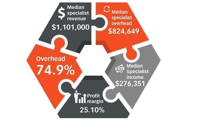 Dental practice Loans | Excel Capital Management, Inc