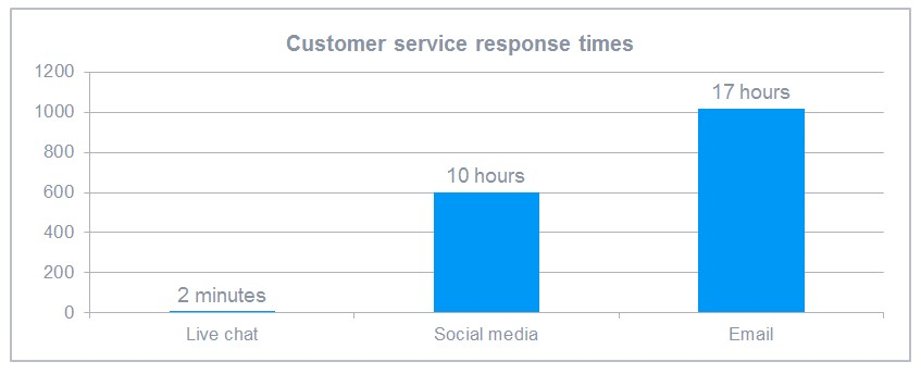 Live Chat  apps and Customer service response time