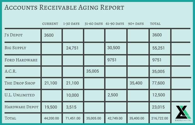 aged debtors report template