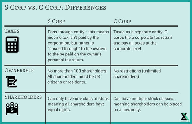 S Corp vs. C Corp: Differences (1)