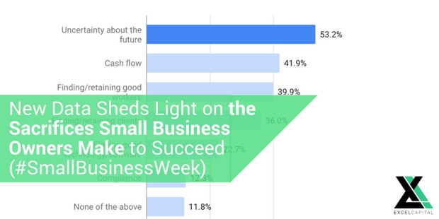 New Data Sheds Light on the Sacrifices Small Business Owners Make to Succeed (#SmallBusinessWeek)