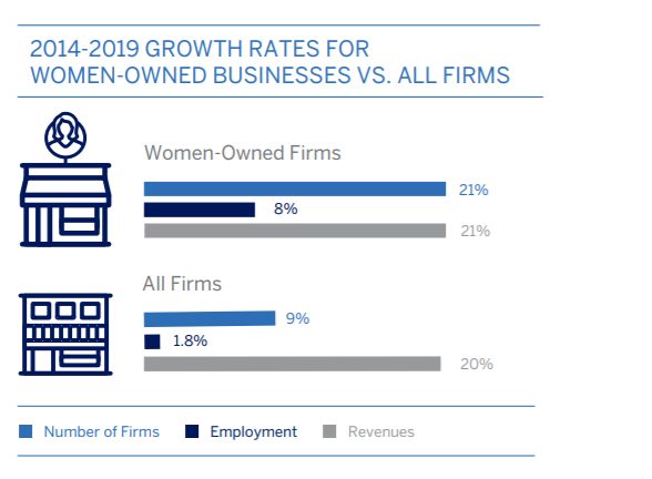 woman owned business growth