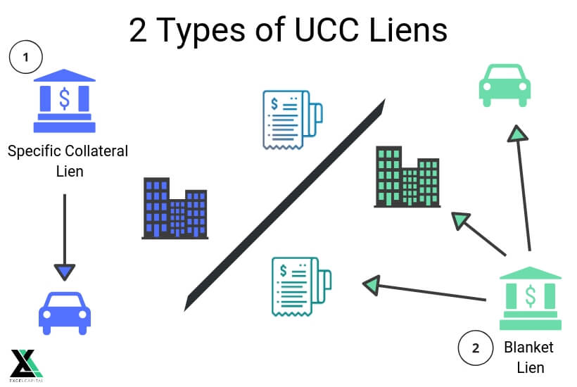 EXCEL CAPITAL - WHAT IS A UCC FILING- Types of UCC Liens