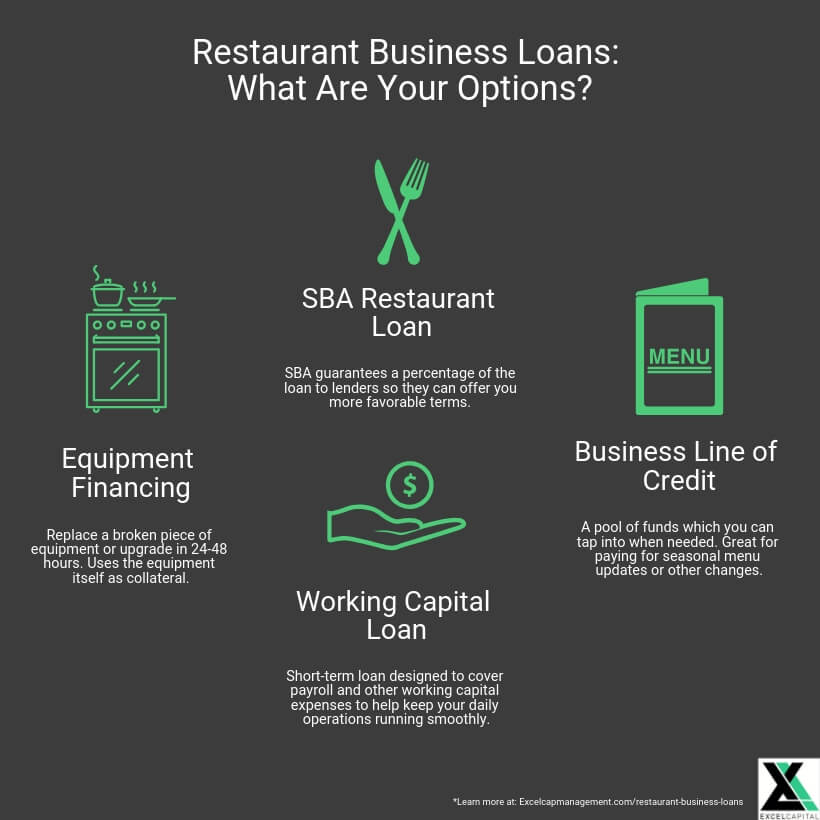 EXCEL CAPITAL - RESTAURANT BUSINESS LOANS