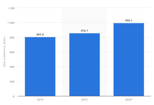 Food truck loan - Business Growth