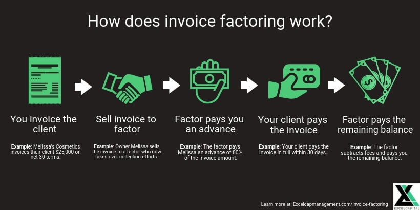 EXCELCAPITAL - INVOICE FACTORING