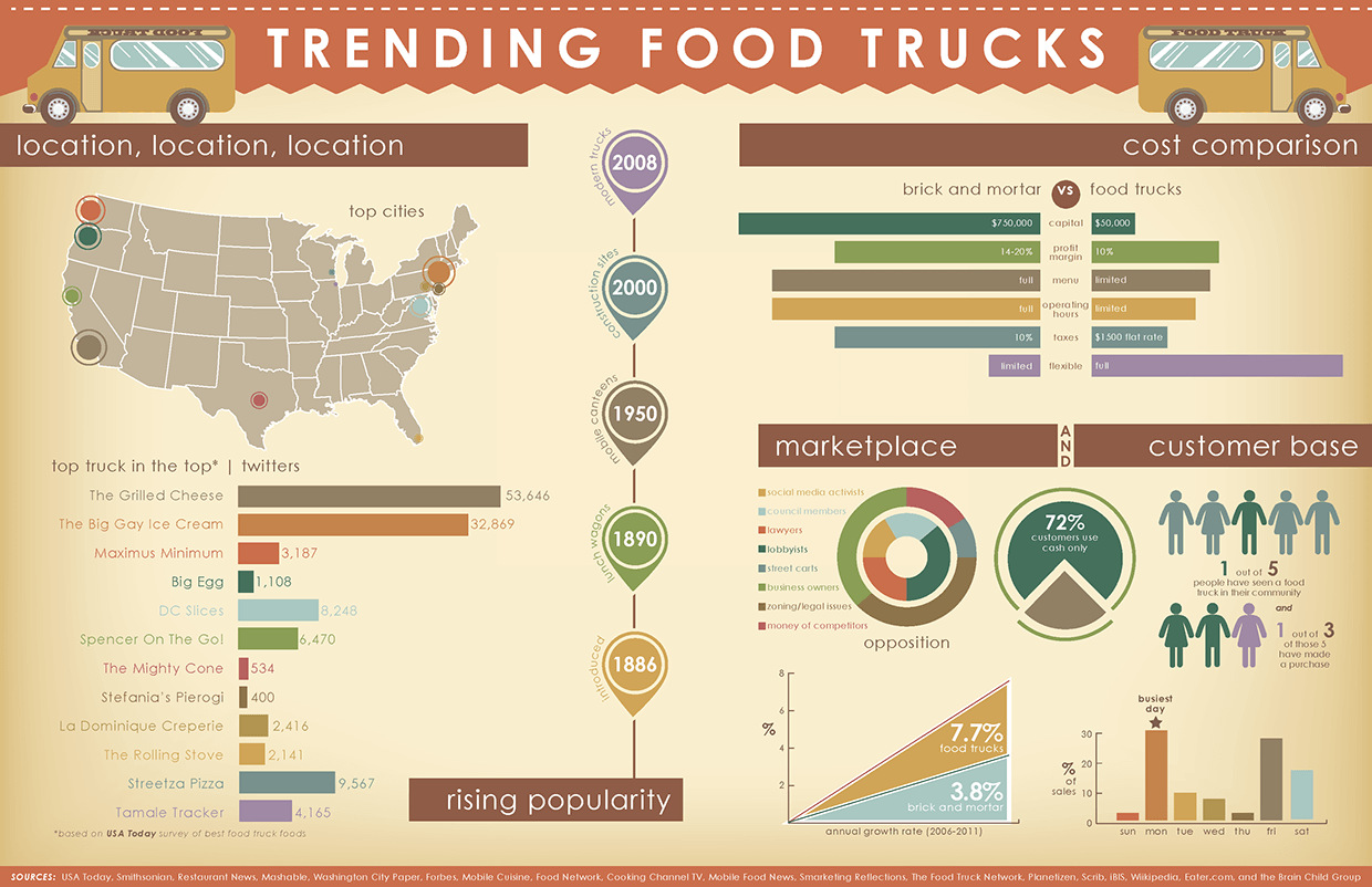 TOP TRENDING BUSINESS IDEAS 2019 - Food Truck Infographic