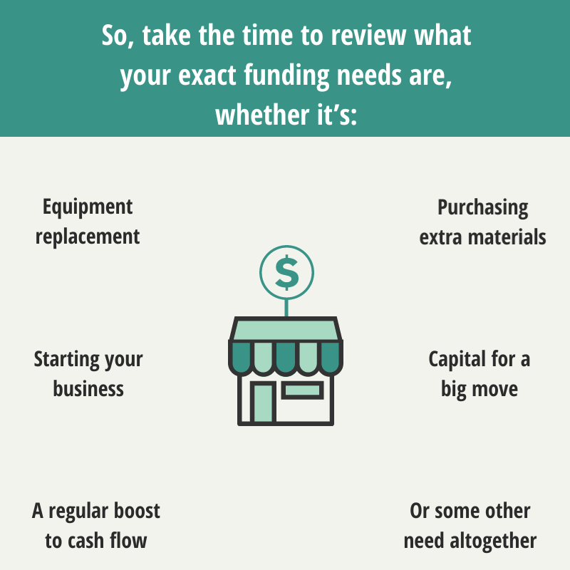 Small Business Loan Uses