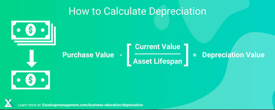 EXCELCAPITAL - INS AND OUTS OF DEPRECIATION