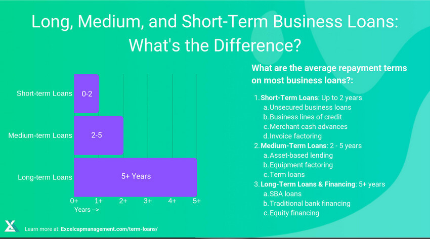 EXCEL CAPITAL - SMALL-TERM BUSINESS LOANS AND MEDIUM-TERM BUSINESS LOANS