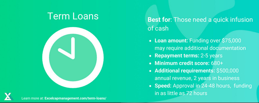 EXCEL CAPITAL - TERM LOAN
