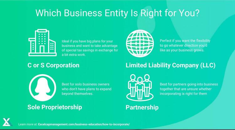 EXCEL - LLC vs. Partnership