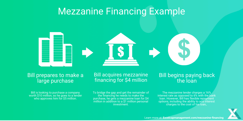 Unsecured Loan Definition >> Mezzanine Financing Definition - Excel Capital Management