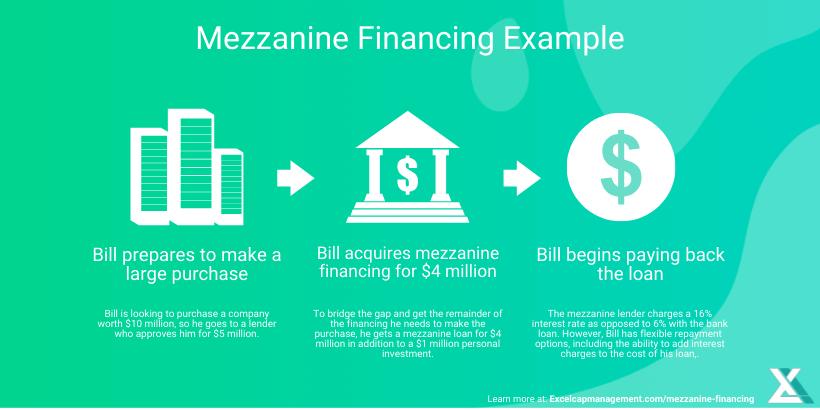 EXCEL-Mezzanine-Financing-Example