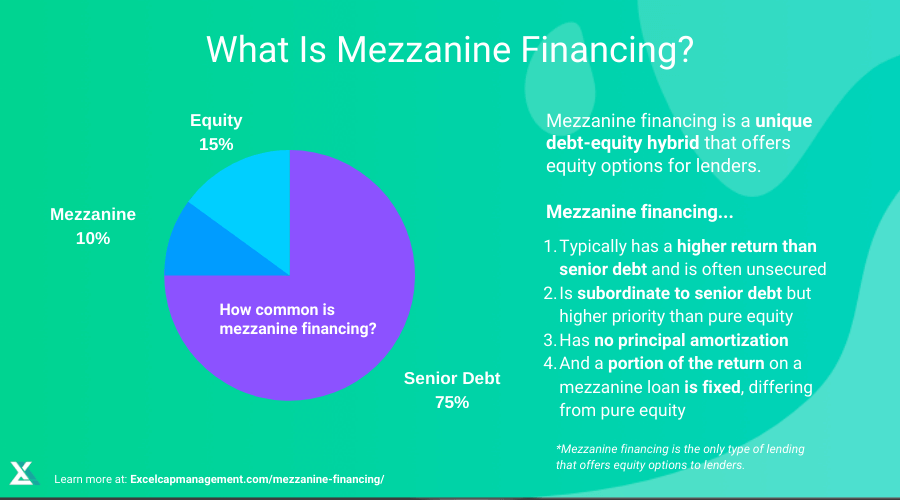 EXCEL-WHAT-IS-MEZZANINE-FINANCING