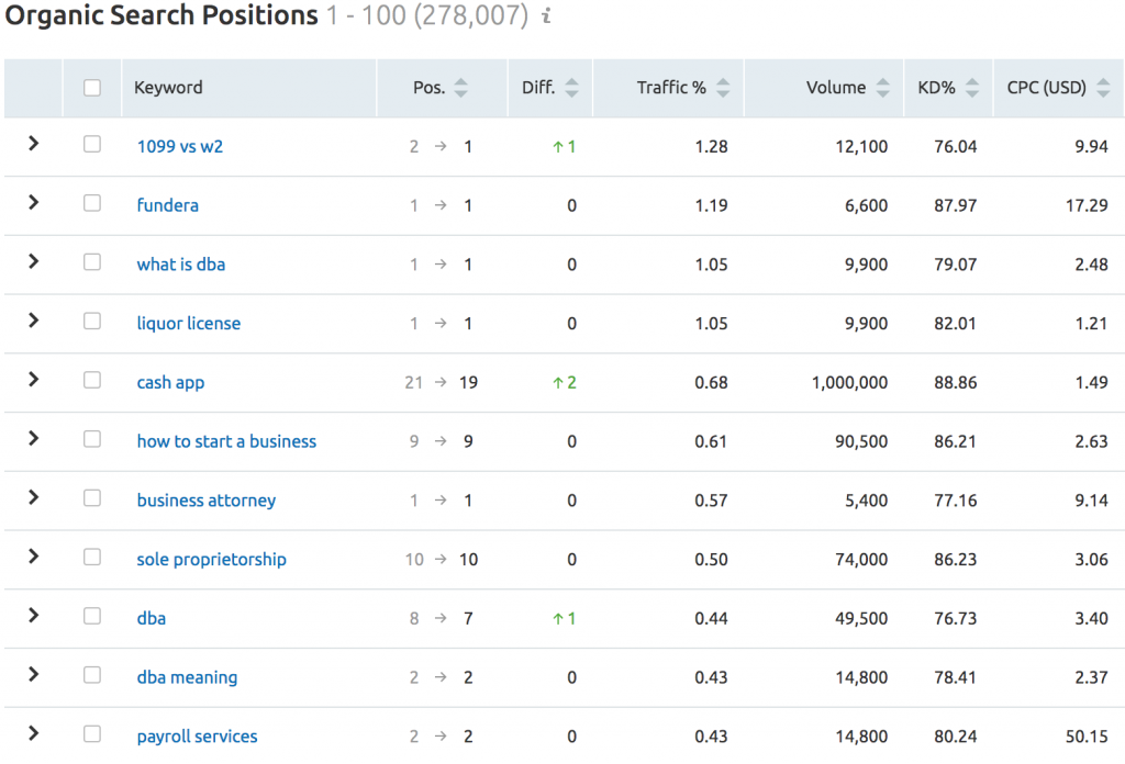 SEMRUSH - DOMAIN OVERVIEW COMPETITOR SEARCH POSITIONS