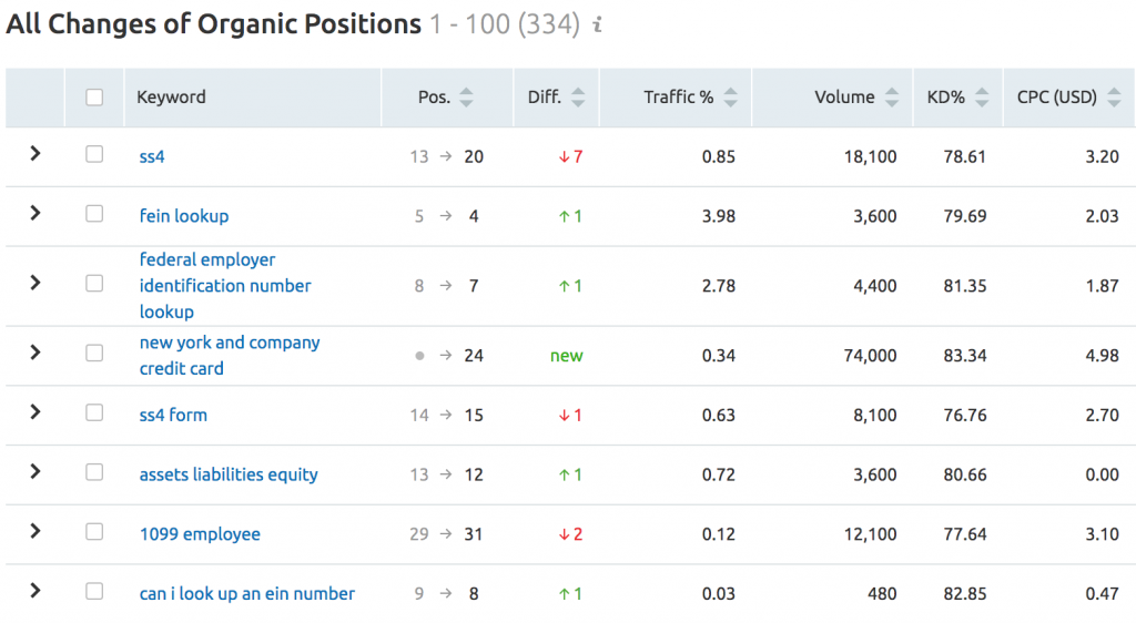 SEMRUSH - ORGANIC RESEARCH TOOL - POSITION CHANGES