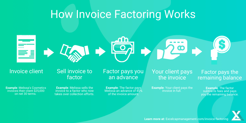 INVOICE FACTORING REQUIREMENTS
