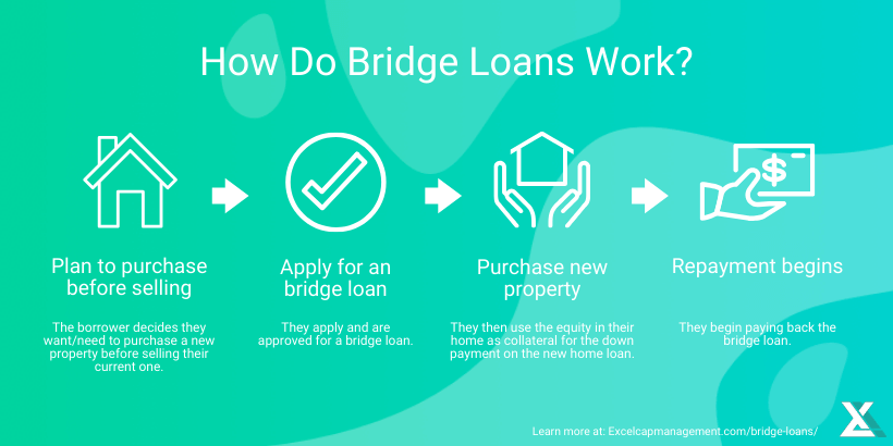 EXCEL - BRIDGE LOANS