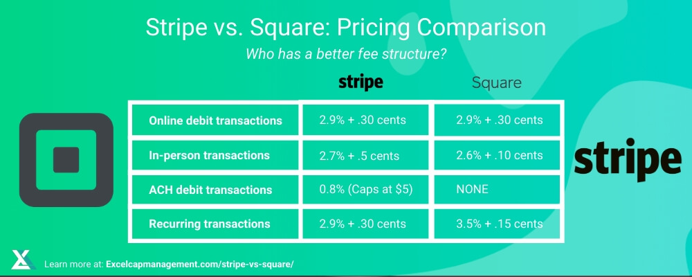 STRIPE VS SQUARE - PRICING OVERVIEW