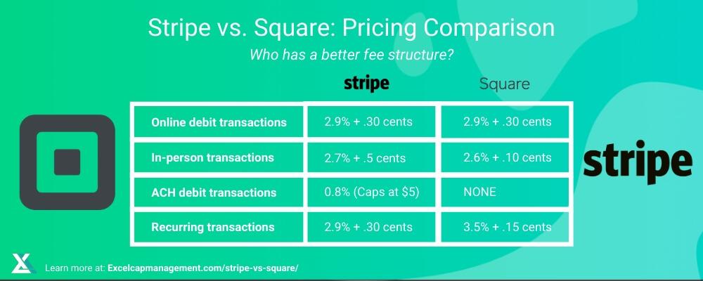 STRIPE VS SQUARE - PRICING OVERVIEW
