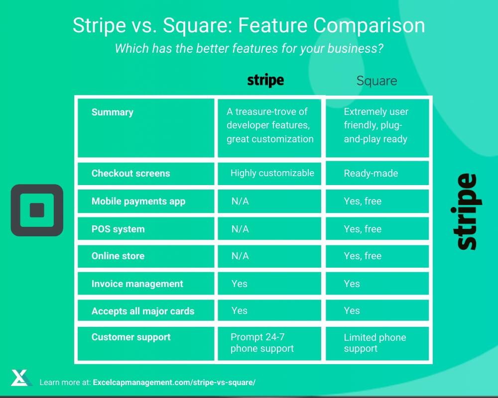 STRIPE VS SQUARE - FEATURE OVERVIEW