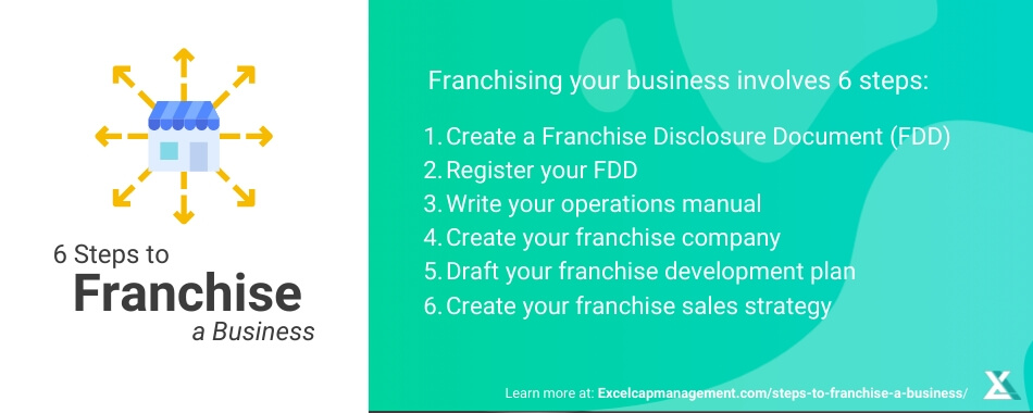 STEPS TO FRANCHISE YOUR BUSINESS